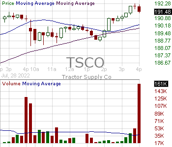 TSCO - Tractor Supply Company 15 minute intraday candlestick chart with less than 1 minute delay