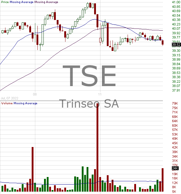 TSE - Trinseo S.A. Ordinary Shares 15 minute intraday candlestick chart with less than 1 minute delay
