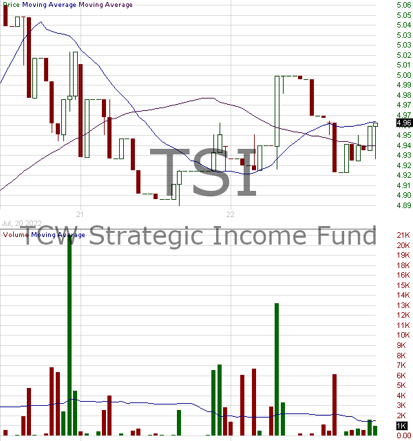 TSI - TCW Strategic Income Fund Inc. 15 minute intraday candlestick chart with less than 1 minute delay