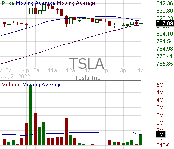 TSLA - Tesla Inc. 15 minute intraday candlestick chart with less than 1 minute delay