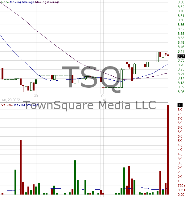 TSQ - Townsquare Media Inc. Class A 15 minute intraday candlestick chart with less than 1 minute delay