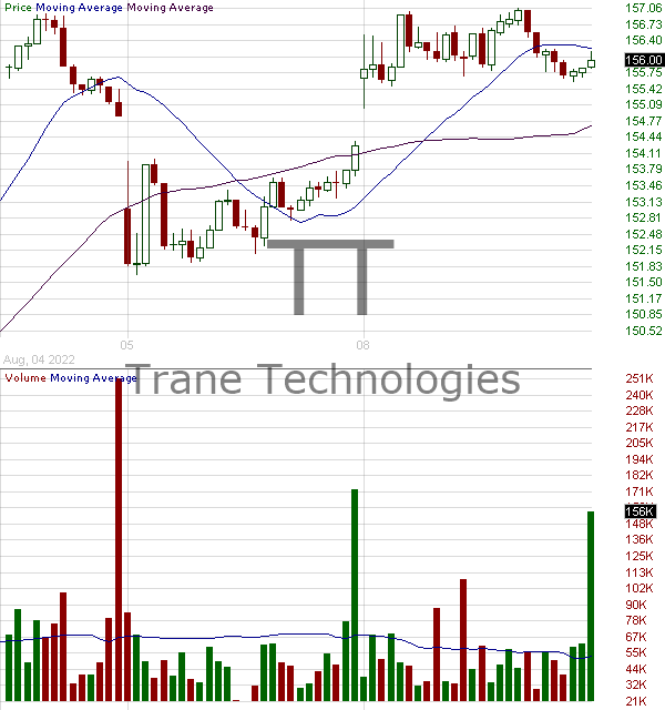 TT - Trane Technologies plc 15 minute intraday candlestick chart with less than 1 minute delay
