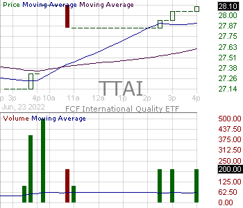 TTAI - TrimTabs International Free Cash Flow Quality ETF 15 minute intraday candlestick chart with less than 1 minute delay