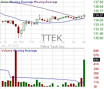 TTEK - Tetra Tech Inc. 15 minute intraday candlestick chart with less than 1 minute delay