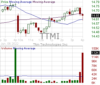 TTMI - TTM Technologies Inc. 15 minute intraday candlestick chart with less than 1 minute delay
