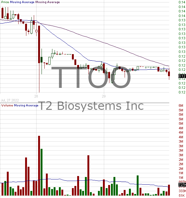 TTOO - T2 Biosystems Inc. 15 minute intraday candlestick chart with less than 1 minute delay