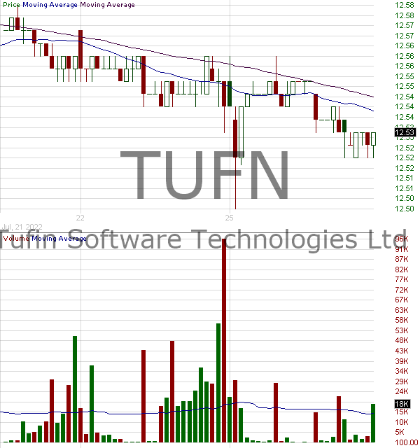 TUFN - Tufin Software Technologies Ltd. Ordinary Shares 15 minute intraday candlestick chart with less than 1 minute delay