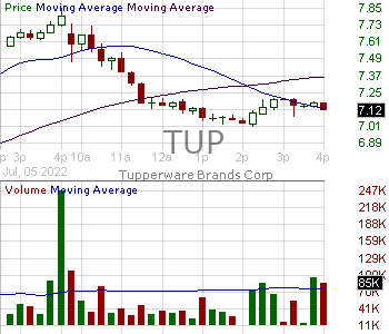 TUP - Tupperware Brands Corporation 15 minute intraday candlestick chart with less than 1 minute delay