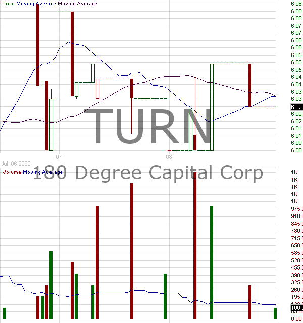 TURN - 180 Degree Capital Corp. 15 minute intraday candlestick chart with less than 1 minute delay