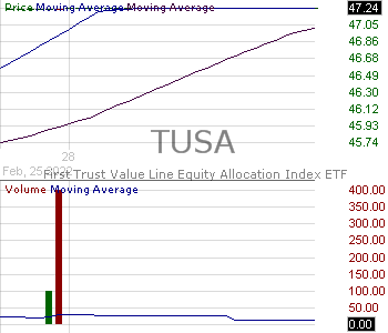 TUSA - First Trust Total US Market AlphaDEX ETF 15 minute intraday candlestick chart with less than 1 minute delay