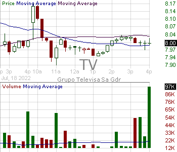 TV - Grupo Televisa S.A. 15 minute intraday candlestick chart with less than 1 minute delay