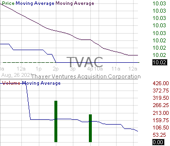 TVAC - Thayer Ventures Acquisition Corporation 15 minute intraday candlestick chart with less than 1 minute delay