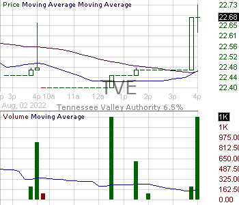 TVE - Tennessee Valley Authority 15 minute intraday candlestick chart with less than 1 minute delay