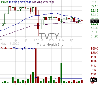 TVTY - Tivity Health Inc. 15 minute intraday candlestick chart with less than 1 minute delay