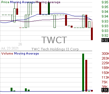 TWCT - TWC Tech Holdings II Corp. 15 minute intraday candlestick chart with less than 1 minute delay