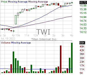 TWI - Titan International Inc. (DE) 15 minute intraday candlestick chart with less than 1 minute delay