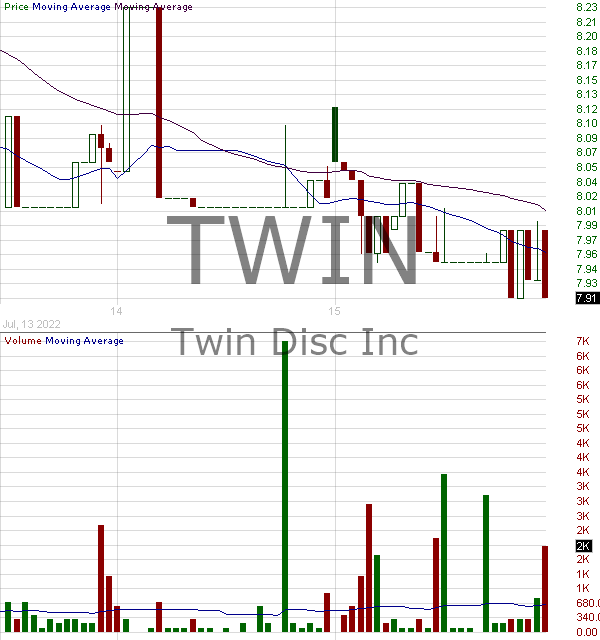 TWIN - Twin Disc Incorporated 15 minute intraday candlestick chart with less than 1 minute delay