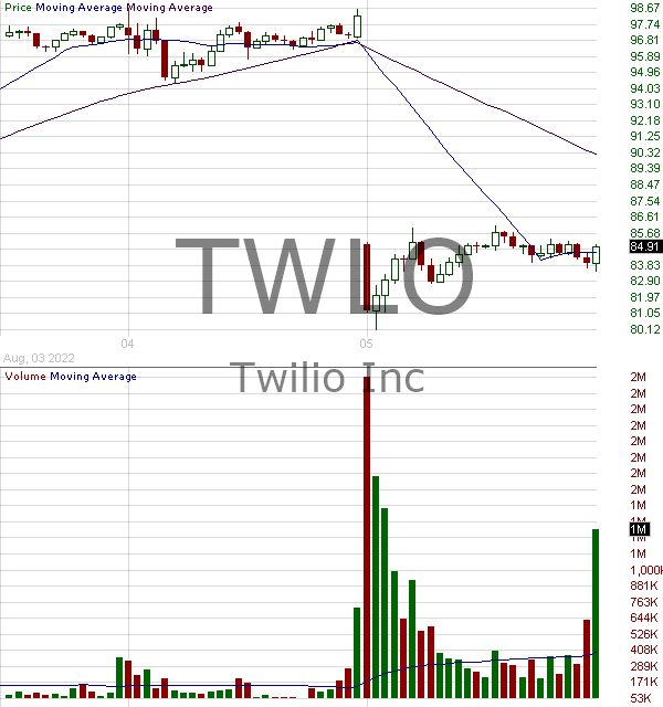 TWLO - Twilio Inc. Class A 15 minute intraday candlestick chart with less than 1 minute delay