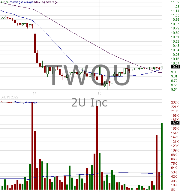TWOU - 2U Inc. 15 minute intraday candlestick chart with less than 1 minute delay