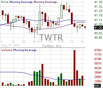 TWTR - Twitter Inc. 15 minute intraday candlestick chart with less than 1 minute delay