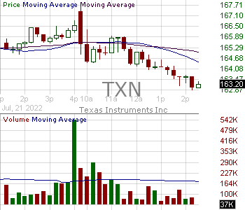TXN - Texas Instruments Incorporated 15 minute intraday candlestick chart with less than 1 minute delay