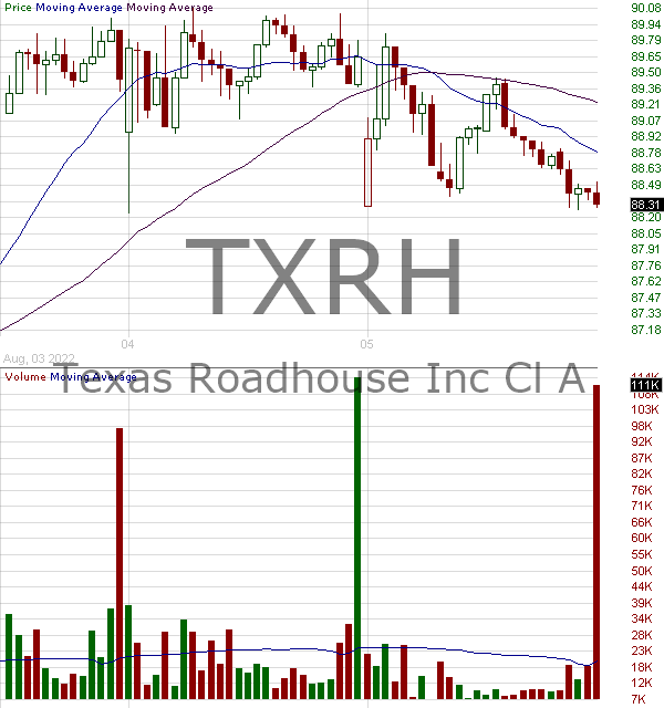 TXRH - Texas Roadhouse Inc. 15 minute intraday candlestick chart with less than 1 minute delay