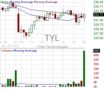 TYL - Tyler Technologies Inc. 15 minute intraday candlestick chart with less than 1 minute delay