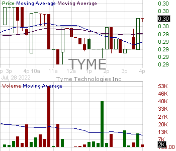 TYME - Tyme Technologies Inc. 15 minute intraday candlestick chart with less than 1 minute delay