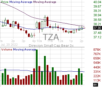 TZA - Direxion Small Cap Bear 3X Shares 15 minute intraday candlestick chart with less than 1 minute delay