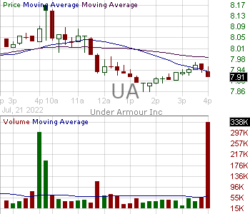 UA - Under Armour Inc. Class C 15 minute intraday candlestick chart with less than 1 minute delay
