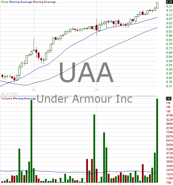 UAA - Under Armour Inc. Class A 15 minute intraday candlestick chart with less than 1 minute delay