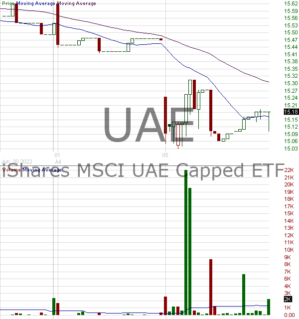 UAE - iShares MSCI UAE ETF 15 minute intraday candlestick chart with less than 1 minute delay