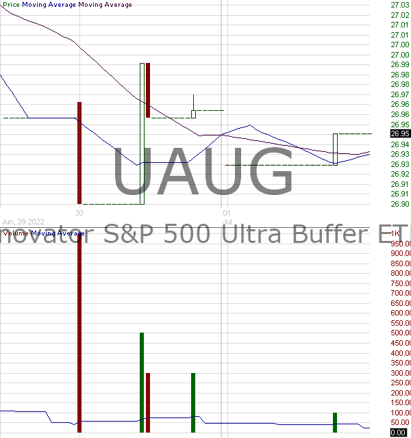 UAUG - Innovator SP 500 Ultra Buffer ETF - August  15 minute intraday candlestick chart with less than 1 minute delay