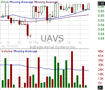 UAVS - AgEagle Aerial Systems Inc. 15 minute intraday candlestick chart with less than 1 minute delay