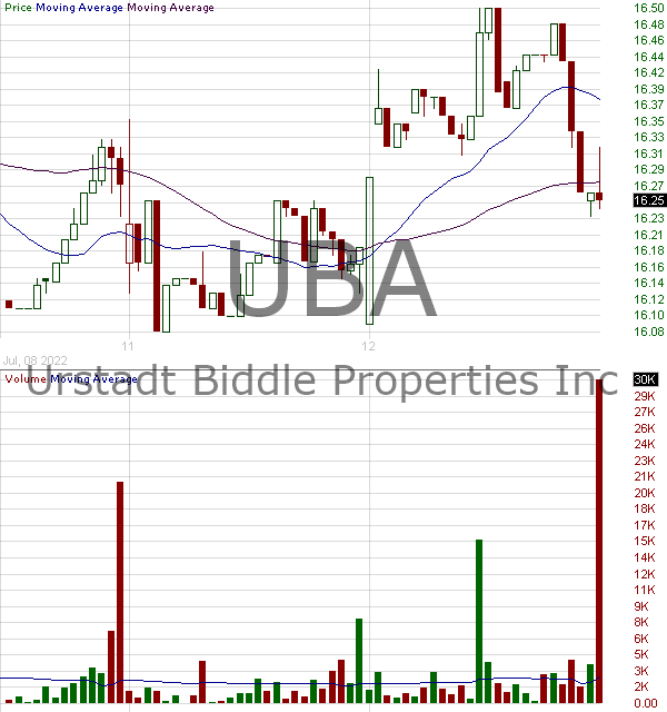 UBA - Urstadt Biddle Properties Inc. 15 minute intraday candlestick chart with less than 1 minute delay
