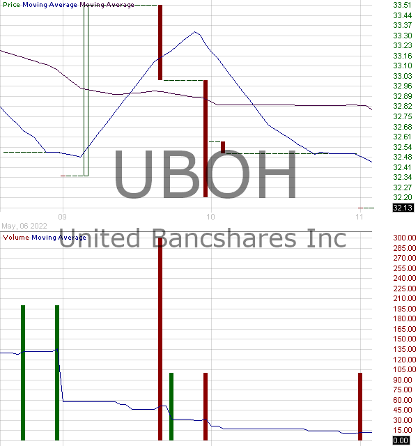 UBOH - United Bancshares Inc. 15 minute intraday candlestick chart with less than 1 minute delay