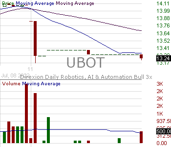 UBOT - Direxion Daily Robotics Artificial Intelligence Automation Index Bull 2X Shares 15 minute intraday candlestick chart with less than 1 minute delay