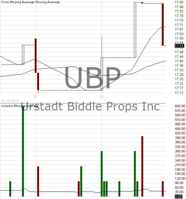 UBP - Urstadt Biddle Properties Inc. 15 minute intraday candlestick chart with less than 1 minute delay