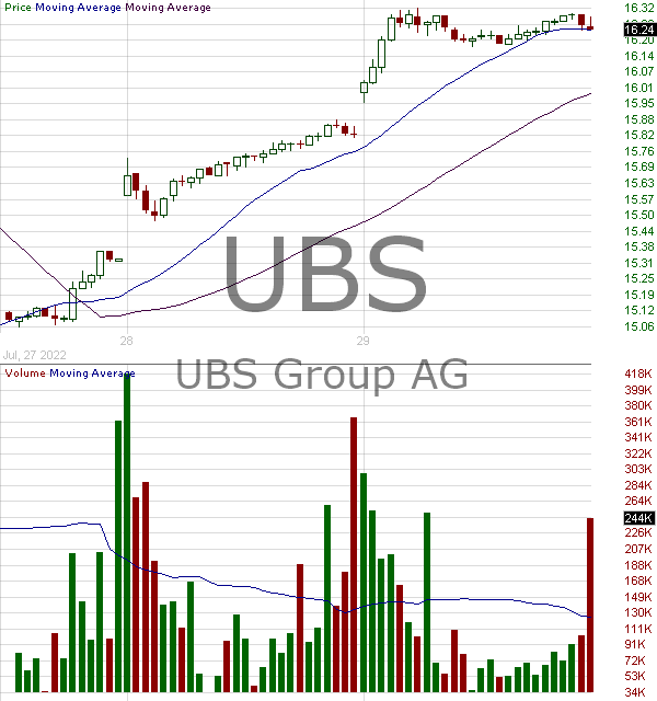 UBS - UBS Group AG Registered Ordinary Shares 15 minute intraday candlestick chart with less than 1 minute delay