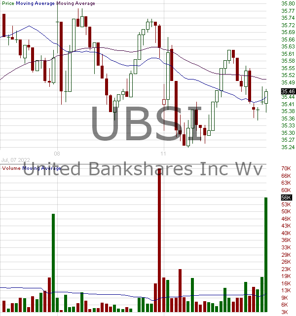 UBSI - United Bankshares Inc. 15 minute intraday candlestick chart with less than 1 minute delay