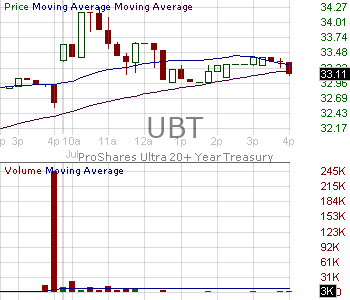 UBT - ProShares Ultra 20 Year Treasury 15 minute intraday candlestick chart with less than 1 minute delay