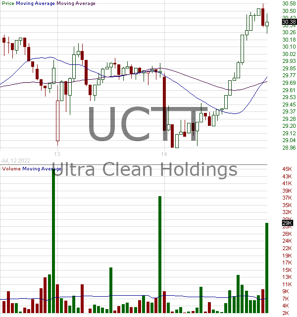 UCTT - Ultra Clean Holdings Inc. 15 minute intraday candlestick chart with less than 1 minute delay