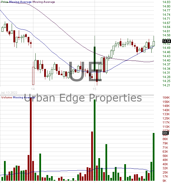 UE - Urban Edge Properties 15 minute intraday candlestick chart with less than 1 minute delay