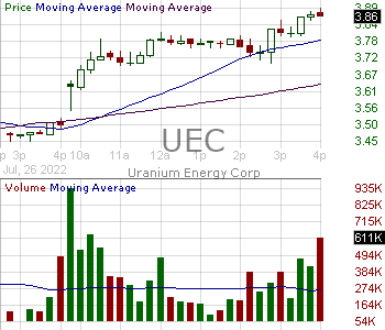 UEC - Uranium Energy Corp. 15 minute intraday candlestick chart with less than 1 minute delay
