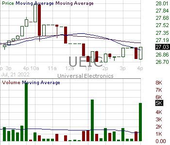 UEIC - Universal Electronics Inc. 15 minute intraday candlestick chart with less than 1 minute delay