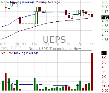 UEPS - Net 1 UEPS Technologies Inc. 15 minute intraday candlestick chart with less than 1 minute delay
