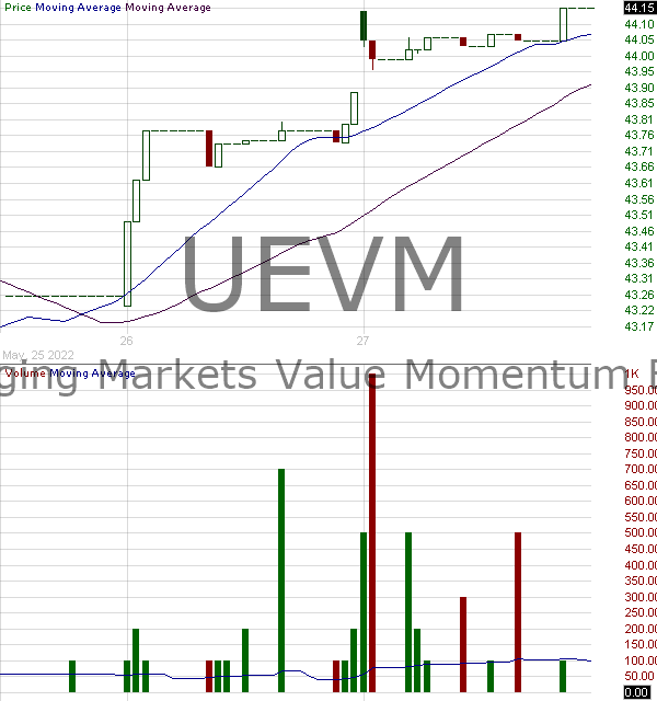 UEVM - VictoryShares USAA MSCI Emerging Markets Value Momentum ETF 15 minute intraday candlestick chart with less than 1 minute delay