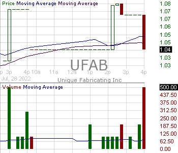 UFAB - Unique Fabricating Inc. 15 minute intraday candlestick chart with less than 1 minute delay