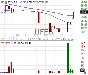UFEB - Innovator SP 500 Ultra Buffer ETF - February 15 minute intraday candlestick chart with less than 1 minute delay