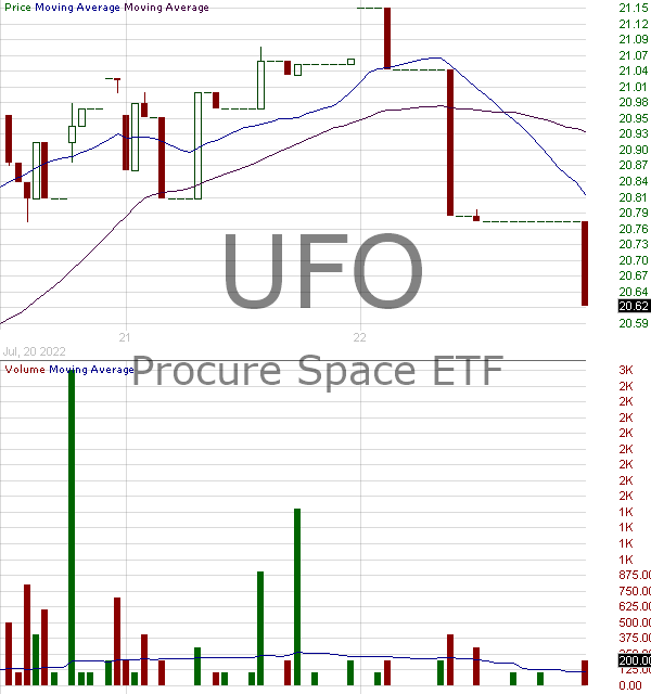 UFO - Procure Space ETF 15 minute intraday candlestick chart with less than 1 minute delay